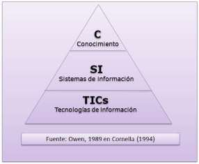 Funciones de la Gestión de la Información